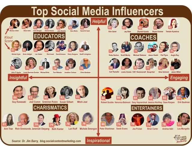 Top-60-Social-Media-Influencers